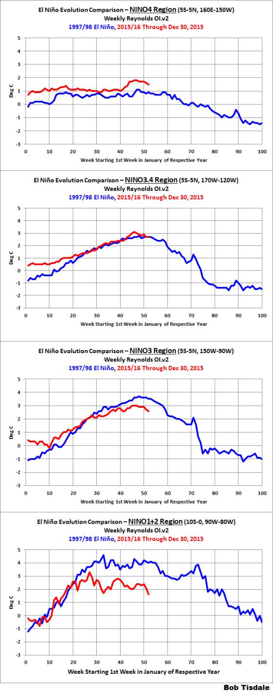 nino-region-evolutions